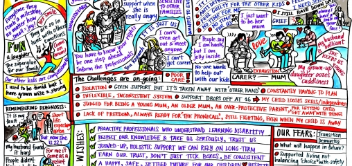 NIHR CLAHRC EM graphic supports case for greater NHS England learning disabilities investment